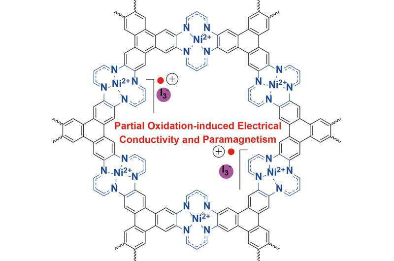 New 2-D metal organic framework with interesting electrical conductivity and magnetic properties