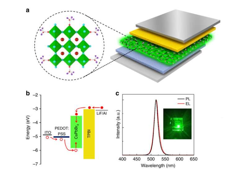 New approach improving stability and optical properties of perovskite films