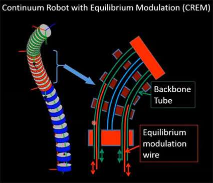 New continuum robot design achieves motion resolutions of 1 micron or less
