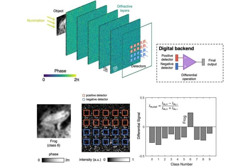 New design advances optical neural networks that compute at the speed of light using engineered matter