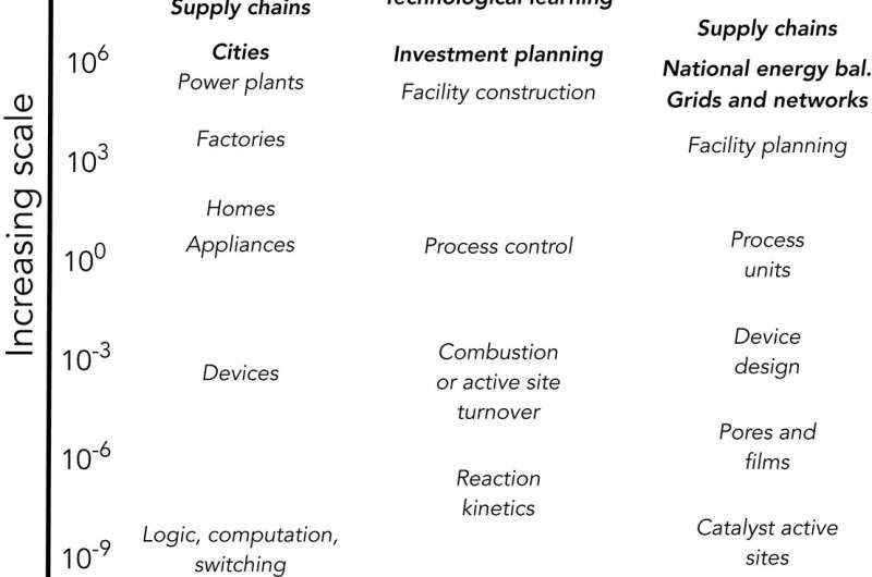 New discipline proposed: Macro-energy systems -- the science of the energy transition