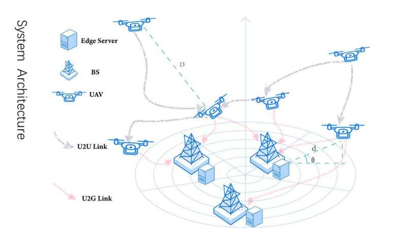 New energy-efficient algorithm keeps UAV swarms helping longer