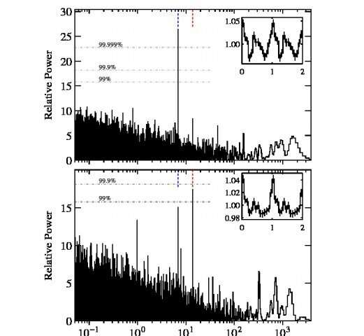 New high-mass gamma-ray binary discovered