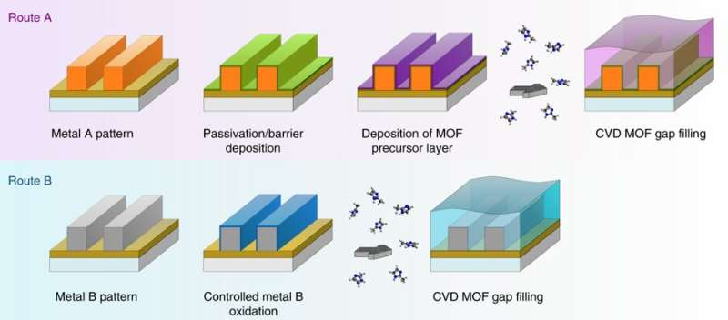 New insulation technique paves the way for more powerful and smaller chips