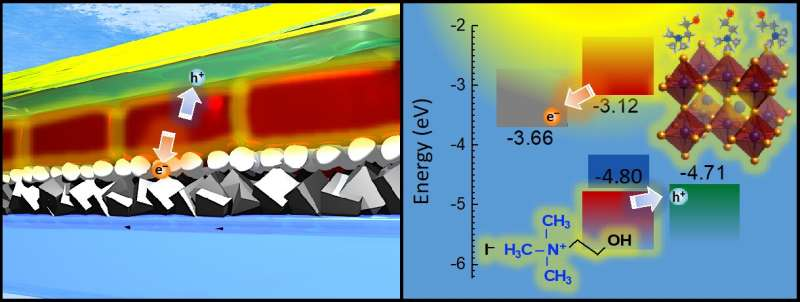New perovskite material shows early promise as an alternative to silicon
