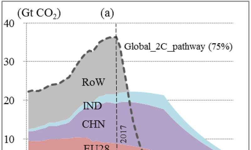 New studies highlight challenge of meeting Paris Agreement climate goals