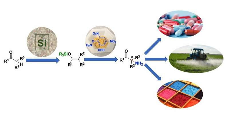 Nitrogen gets in the fast lane for chemical synthesis