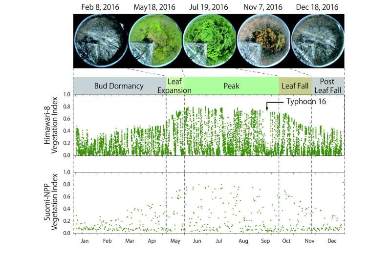 No 'clouded' judgments: Geostationary satellite an alternative to monitor land surfaces