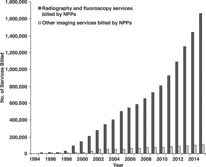 Nonphysician providers rarely interpret diagnostic imaging -- except radiography, fluoroscopy