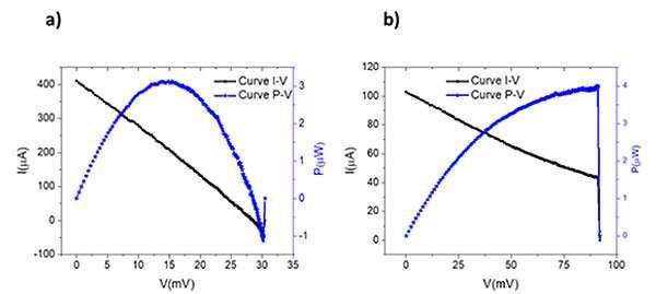 Novel thermoelectric nanoantenna design for use in solar energy harvesting
