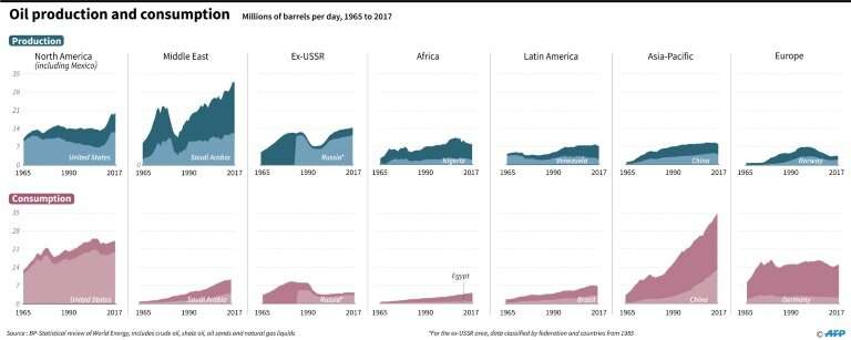 Oil production and consumption by region and selected countries from 1965 to 2017, according to data from BP statistical review