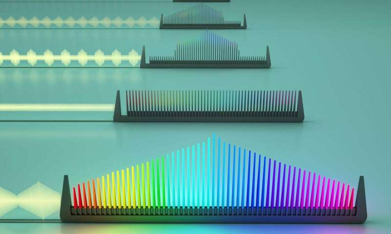 On-chip, electronically tunable frequency comb
