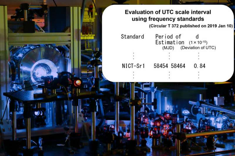 Optical clocks started the calibration of the international atomic time