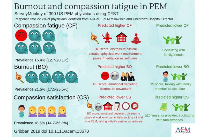 Ped EM docs at risk for developing compassion fatigue, burnout, low compassion satisfaction