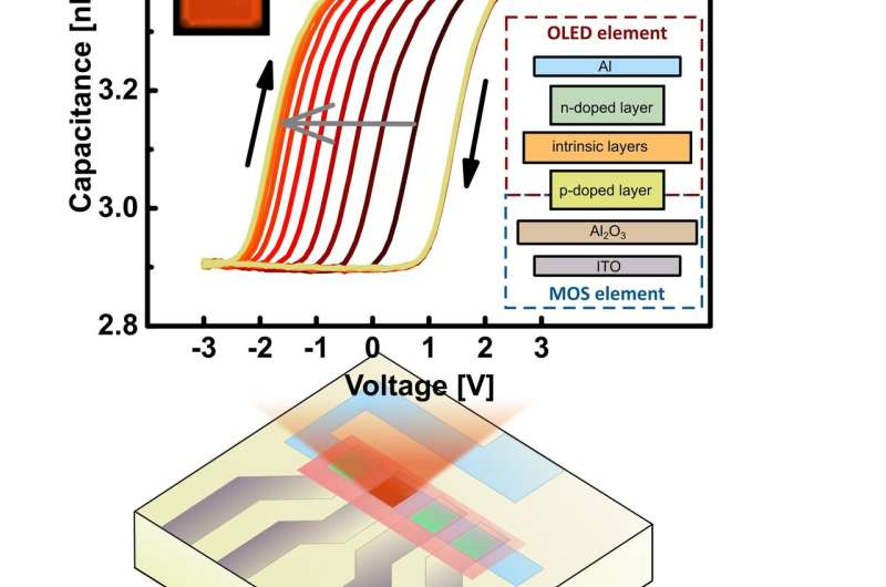 pinMOS: Novel memory device can be written on and read out optically or electrically