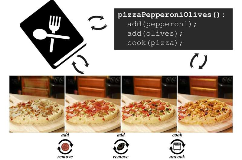PizzaGAN gets the picture on how to make a pizza