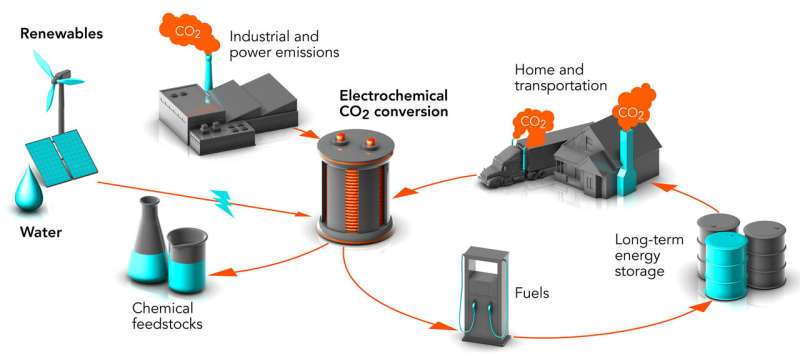Plastics, fuels and chemical feedstocks from CO2? They're working on it