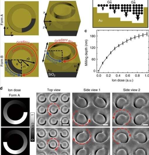 Polarization-encryption based data storage in 3-D Janus plasmonic helical nanoapertures