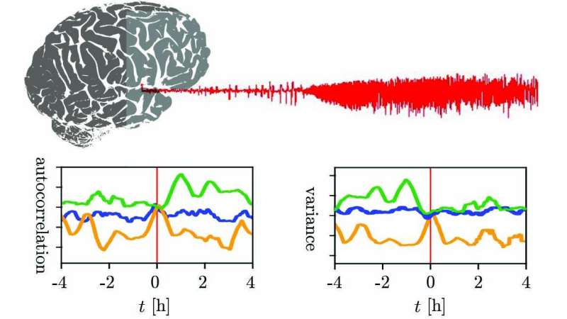 Predicting epileptic seizures might be more difficult than previously thought