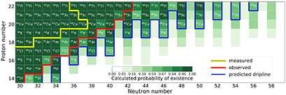 Predicting the existence of heavy nuclei using machine learning