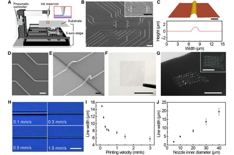 Printing liquid metals in three-dimensional (3-D) structures