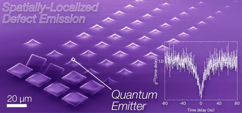 Quantum information gets a boost from thin-film breakthrough