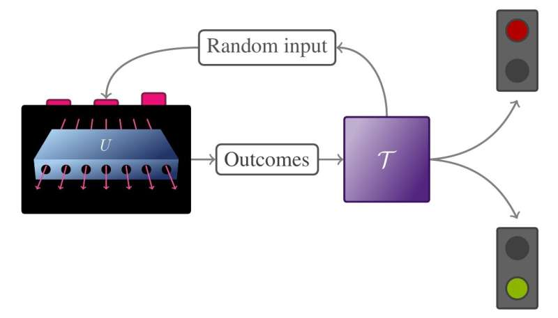 Quantum supremacy and its efficient certification difficult to achieve simultaneously