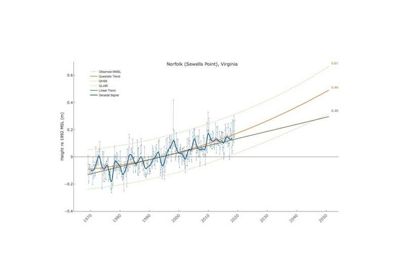 Report cards show continued sea-level rise on East & Gulf coasts