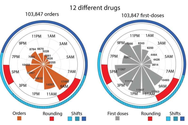 Room for improvement in drug dosage timing in hospitals