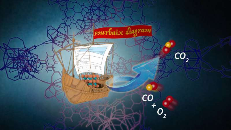 Scientists squeeze catalysts inside host materials like a ship into a bottle