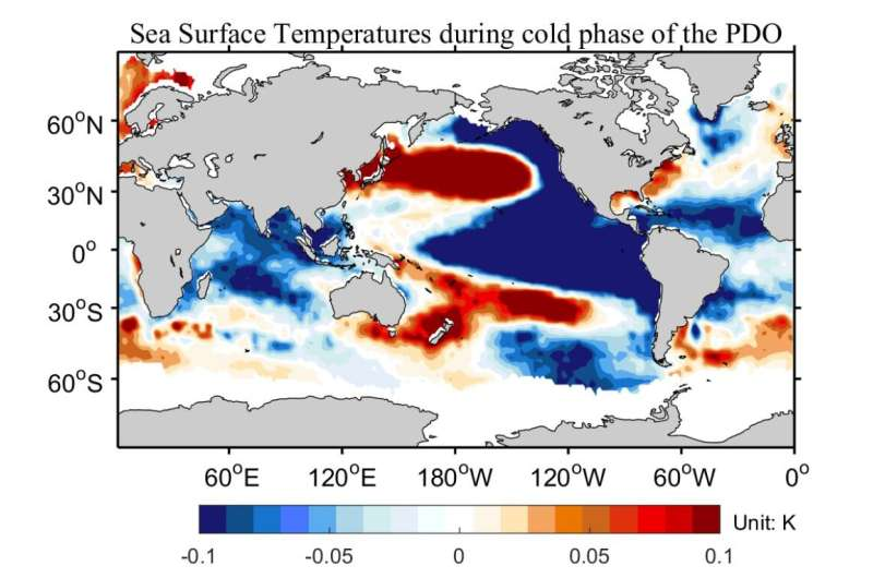 Seasonal forecasts challenged by Pacific Ocean warming
