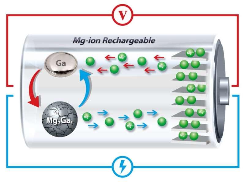 Self-healing liquid brings new life to battery alternative