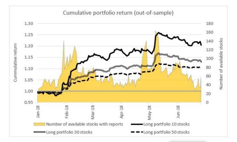 Sentiment analysis for portfolio management