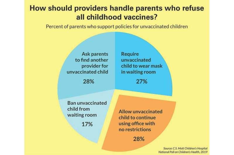 Should doctors accept unvaccinated children as patients?