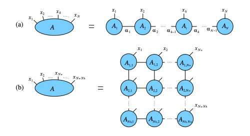 Simulating quantum many-body systems on Amazon Cloud