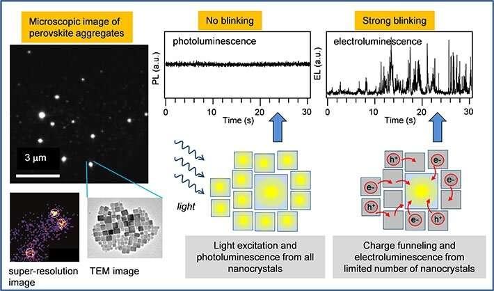 Single-particle spectroscopy of CsPbBr3 perovskite reveals the origin low electrolumine