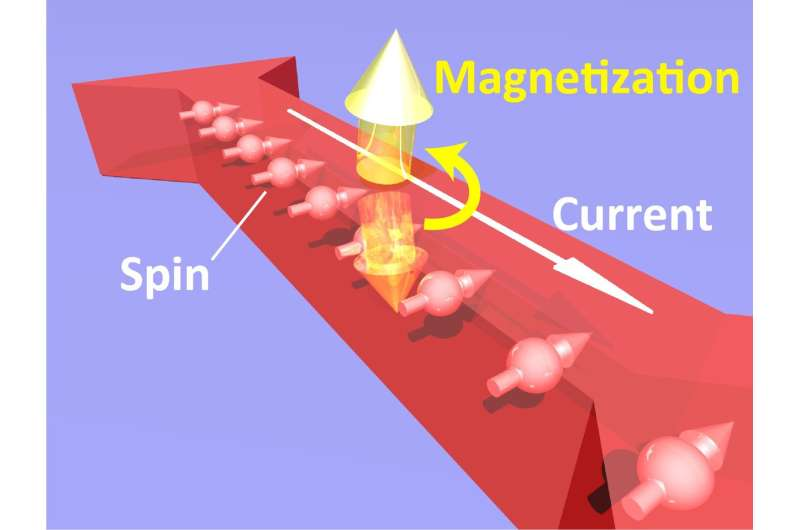 Small currents for big gains in spintronics