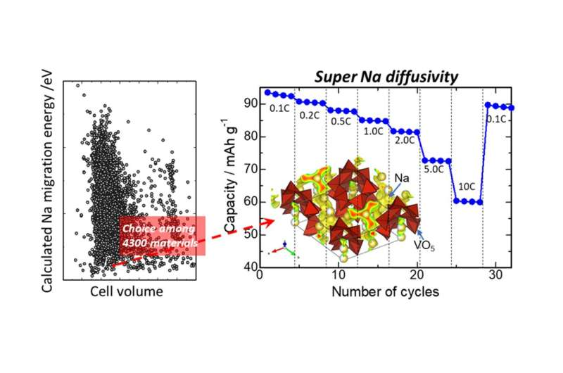 Sodium is the new lithium: Researchers find a way to boost sodium-ion battery performance