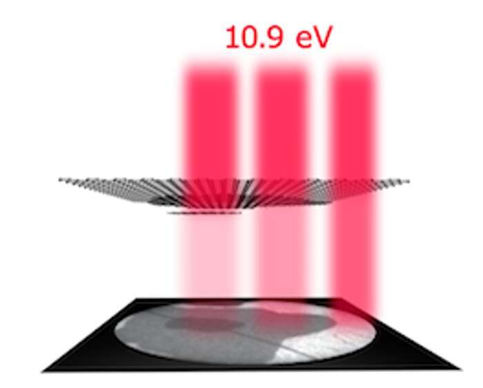 Stacked graphene layers act as a mirror for electron beams