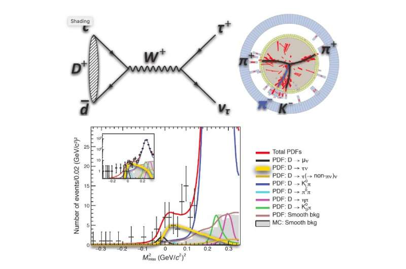 Study gathers the first observation of leptonic decay D+→τ+ντ