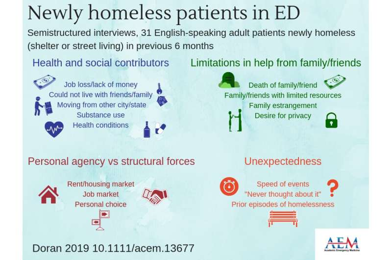 Study of newly homeless ED patients finds multiple contributors to homelessness