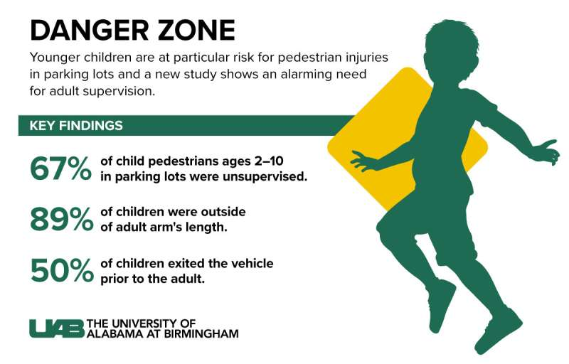 Study: Parking lots present high risk of injury, death in children due to lack of attention