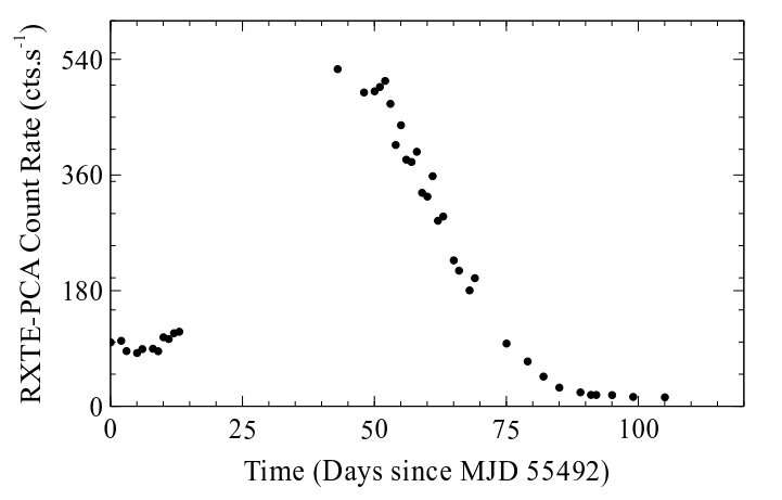 Study sheds more light on the nature of the transient X-ray pulsar MAXI J1409-619