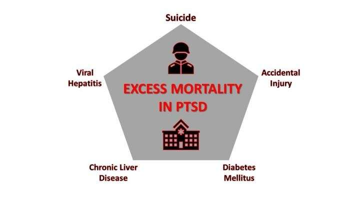 Suicide, accidents, and hepatitis: The leading causes of death for Veterans in their first year of PTSD treatment