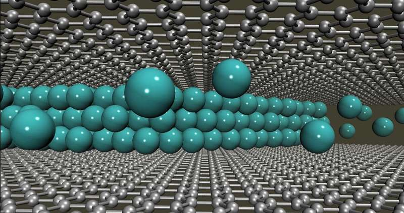 Supercomputing helps study two-dimensional materials