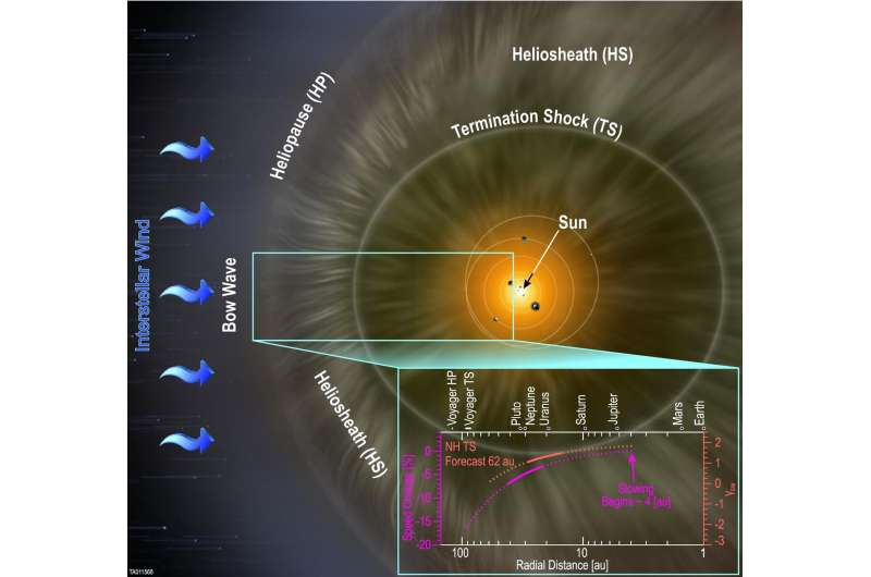 SwRI-built instrument confirms solar wind slows farther away from the Sun