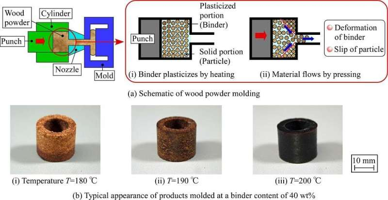 Technology for processing wood powder with natural additives