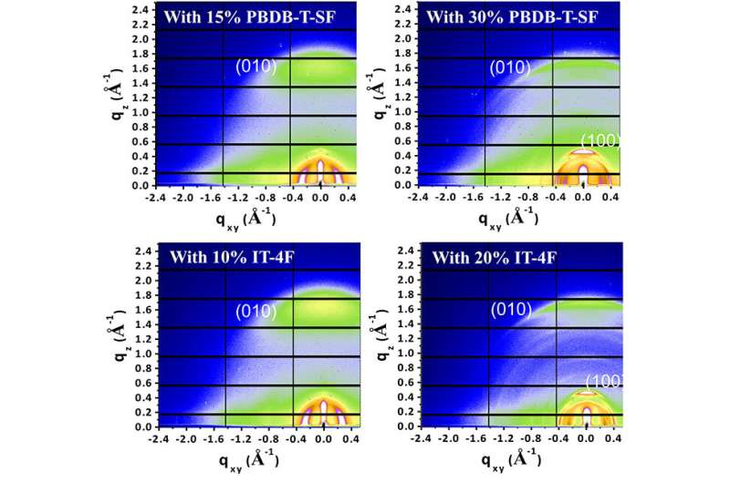 Ternary acceptor and donor materials increase photon harvesting in organic solar cells