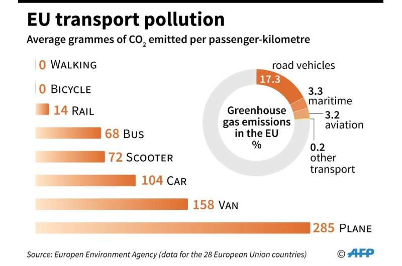 The carbon emissions of air travel compared to other forms of transport