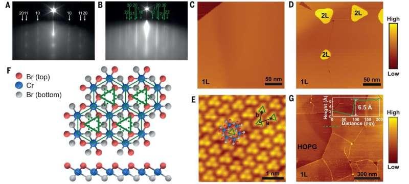 The direct observation of van der Waals stacking-dependent interlayer magnetism